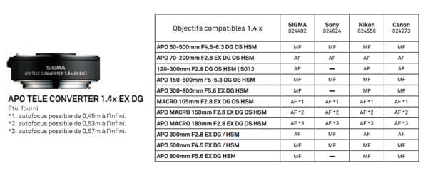 Objectifs compatibles avec le téléconvertisseur APO 1.4x EX DG