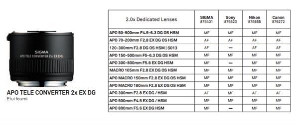 Objectifs compatibles avec le téléconvertisseur APO 2x EX DG
