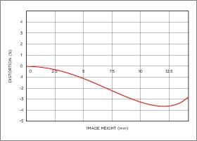 Niveau de distorsion position téléobjectif 18-200mm F3.5-6.3 DC MACRO OS HSM | Contemporary