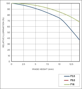 Vignettage position téléobjectif 18-200mm F3.5-6.3 DC MACRO OS HSM | Contemporary