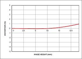 Vignettage position large 10-20mm F3.5 EX DC HSM