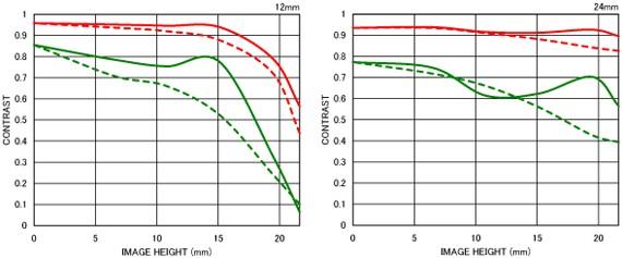 Courbe FTM 2 12-24mm F4.5-5.6 II DG HSM