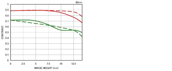 Courbe FTM 2 30mm F1.4 DC HSM |Art