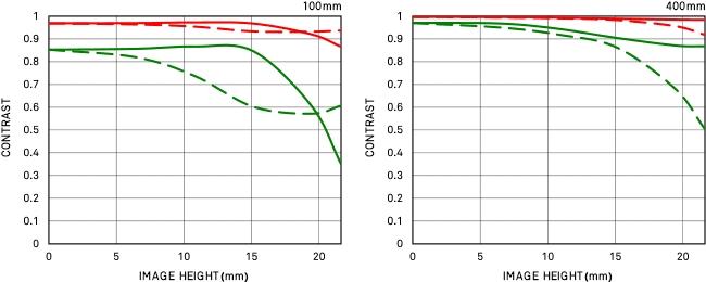 Courbe FTM géométrique 100-400mm F5-6.3 DG OS HSM | Contemporary