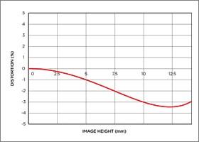 Niveau de distorsion position téléobjectif 17-50mm F2.8 EX DC OS HSM