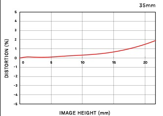 Vignettage position large 24-35mm F2 DG HSM | Art