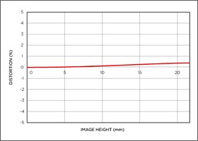Niveau de distorsion position téléobjectif APO MACRO 180mm F2.8 EX DG OS HSM