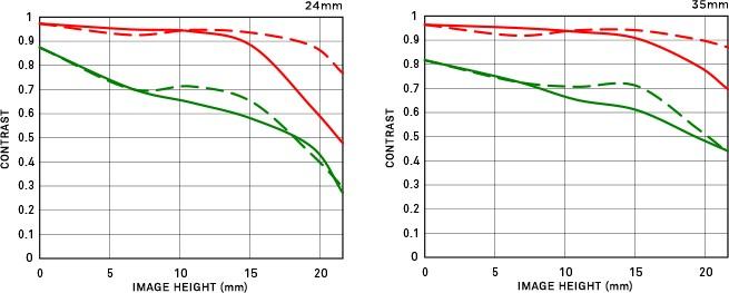 Courbe FTM géométrique 24-35mm F2 DG HSM | Art