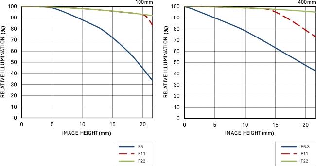 Vignettage 100-400mm F5-6.3 DG OS HSM | Contemporary