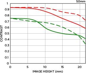 Courbe FTM 2 50mm F1.4 DG HSM | Art