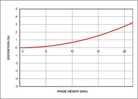 Vignettage position large 70-300mm F4-5.6 DG MACRO