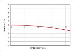 Niveau de distorsion position téléobjectif 70-300mm F4-5.6 DG MACRO