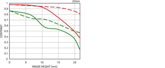 Courbe FTM 2 20mm F1.4 DG HSM | Art