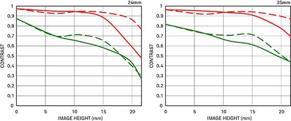 Courbe FTM 2 12-24mm F4 DG HSM | Art