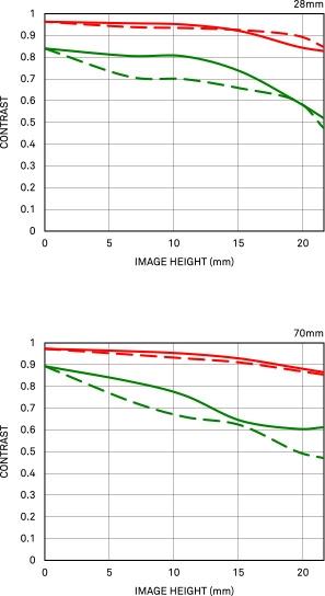 Courbe FTM de diffraction 28-70mm F2.8 DG DN   Contemporary