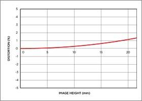 Niveau de distorsion position téléobjectif APO 200-500mm F2.8/400-1000mm F5.6 EX DG