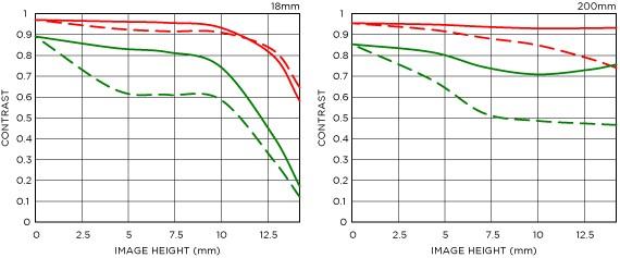 Courbe FTM 2 18-200mm F3.5-6.3 DC MACRO OS HSM | Contemporary