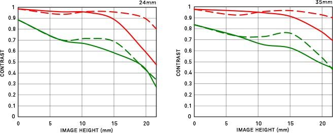 Distorsion position large 24-35mm F2 DG HSM | Art