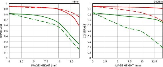 Courbe FTM géométrique 18-300mm F3.5-6.3 DC MACRO OS HSM |Contemporary
