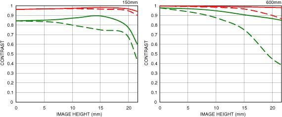 Distorsion position large 150-600mm F5-6.3 DG OS HSM   Sports + TC-1401