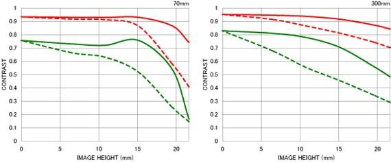 Courbe FTM 2 APO 70-300mm F4-5.6 DG MACRO