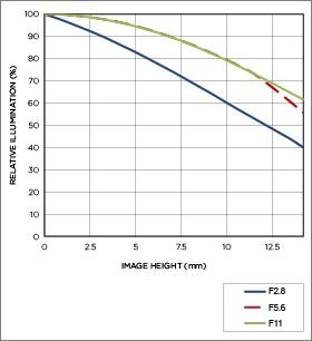 Vignettage position téléobjectif 19mm F2.8 DN   Art