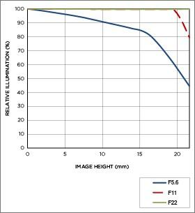 Vignettage position téléobjectif APO 300-800mm F5.6 EX DG HSM