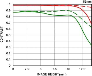 Courbe FTM géométrique 56mm F1.4 DC DN | Contemporary