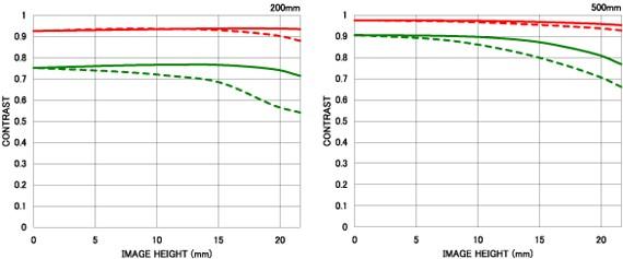 Courbe FTM 2 APO 200-500mm F2.8/400-1000mm F5.6 EX DG