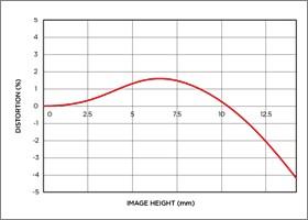 Niveau de distorsion position téléobjectif 8-16mm F4.5-5.6 DC HSM