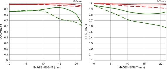 Distorsion position large 150-600mm F5-6.3 DG OS HSM   Contemporary
