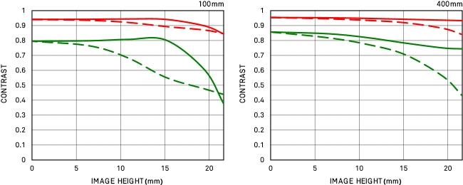 Courbe FTM de diffraction 100-400mm F5-6.3 DG OS HSM | Contemporary
