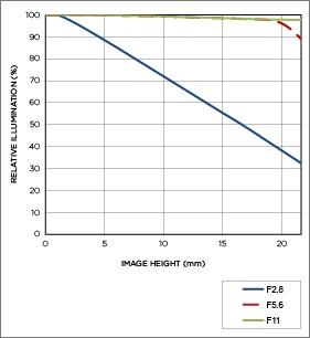 Vignettage position téléobjectif MACRO 105mm F2.8 EX DG OS HSM