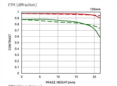 Courbe FTM de diffraction 135mm F1.8 DG HSM | Art