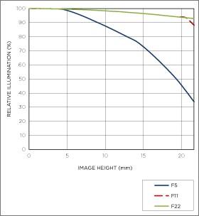 Vignettage position téléobjectif 150-600mm F5-6.3 DG OS HSM   Contemporary
