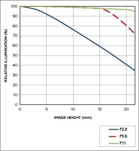 Vignettage position téléobjectif APO MACRO 180mm F2.8 EX DG OS HSM
