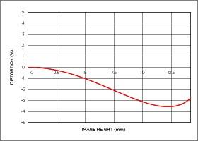 Niveau de distorsion position téléobjectif 18-250mm F3.5-6.3 DC MACRO OS HSM