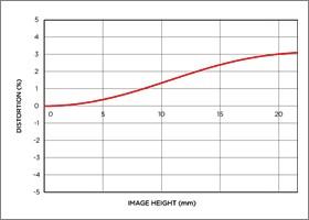 Vignettage position large 12-24mm F4.5-5.6 II DG HSM