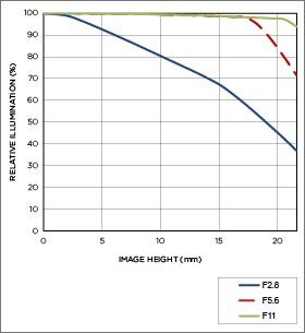 Vignettage position téléobjectif APO 70-200mm F2.8 EX DG OS HSM