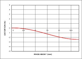 Niveau de distorsion position téléobjectif 19mm F2.8 DN   Art