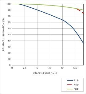 Vignettage position téléobjectif 18-35mm F1.8 DC HSM   Art