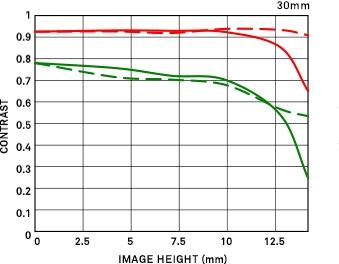 Courbe FTM géométrique 30mm F1.4 DC DN | Contemporary