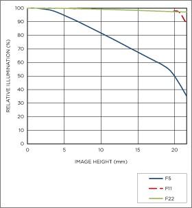 Vignettage position téléobjectif 150-600mm F5-6.3 DG OS HSM   Sports + TC-1401