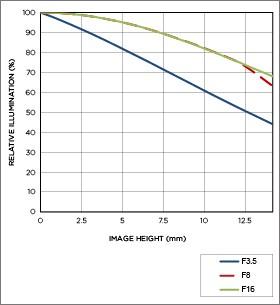 Vignettage position téléobjectif 10-20mm F3.5 EX DC HSM