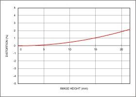 Vignettage position large 150-600mm F5-6.3 DG OS HSM   Contemporary