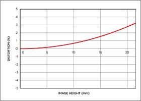 Vignettage position large APO 70-300mm F4-5.6 DG MACRO