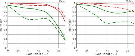 Distorsion position large 18-200mm F3.5-6.3 DC MACRO OS HSM | Contemporary