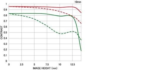 Courbe FTM 2 10mm F2.8 EX DC FISHEYE HSM