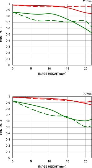 Courbe FTM géométrique 28-70mm F2.8 DG DN | Contemporary
