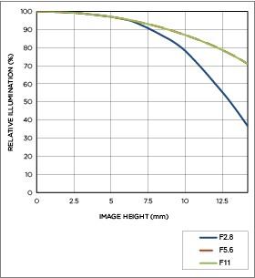 Vignettage position téléobjectif 17-50mm F2.8 EX DC OS HSM